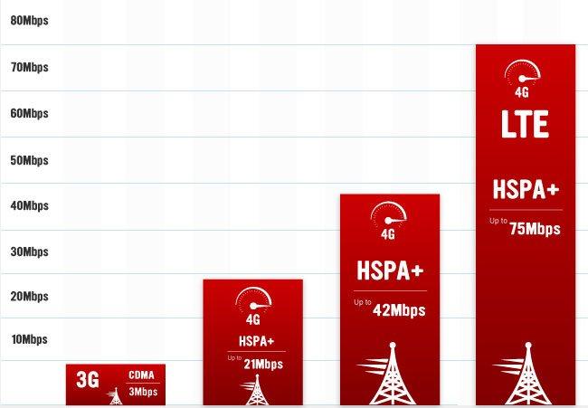 mobile-data-speeds-min